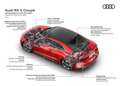 Overview of Audi drive select